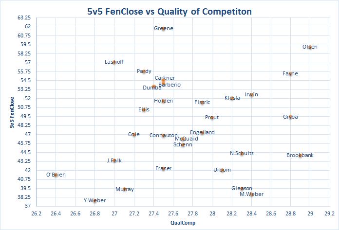 5v5 FenClose vs QualComp