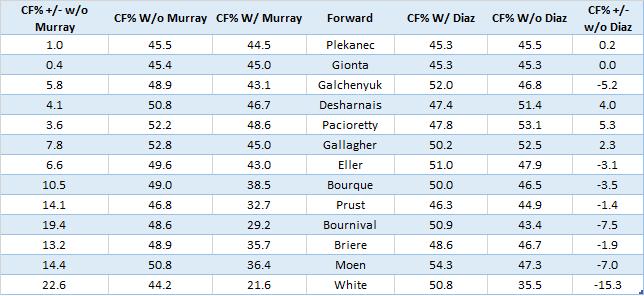 Murray vs Diaz WOWY