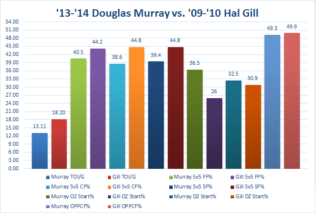 Murray starts far more in the offensive zone than Gill