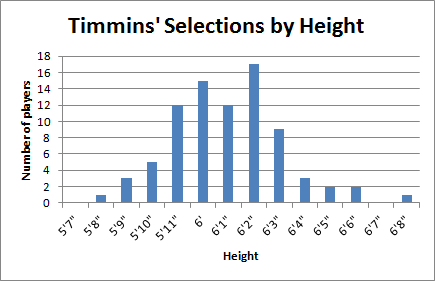 Timmins' Selections by Height