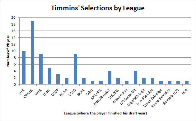 Timmins' Selections by League