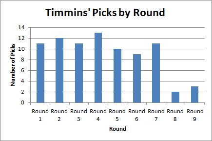 Timmins' Selections by Round