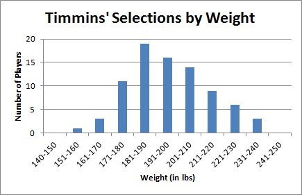 Timmins' Selections by Weight