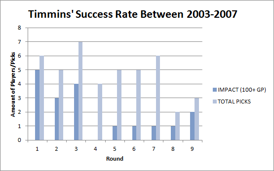 Timmins' Success Rate Between 2003-2007